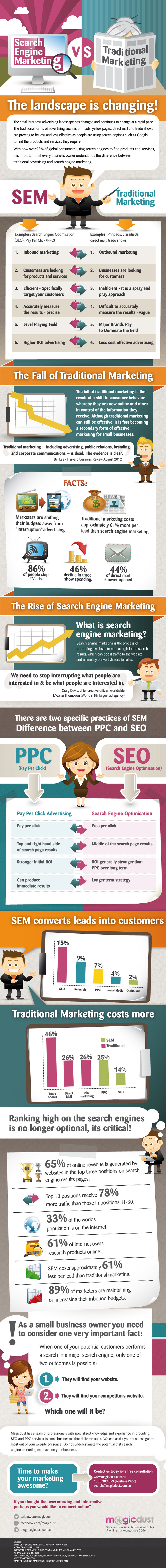 Search Engine Marketing versus traditional marketing